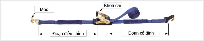 Cấu tạo dây chằng hàng tăng đơ bản 50mm x 5m có móc chữ J