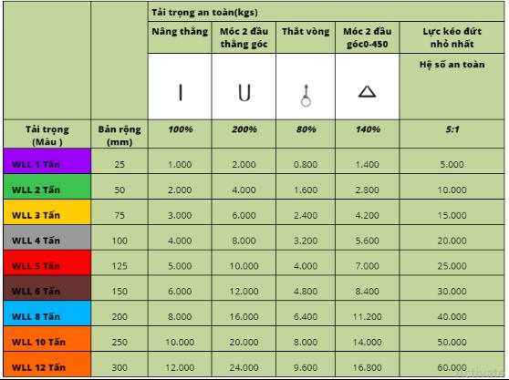 Bảng thông số kĩ thuật dây cáp vải cẩu hàng